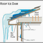 More About Ice Dams